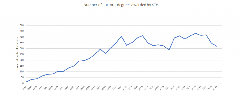 number of doctoral degrees awarded by KTH